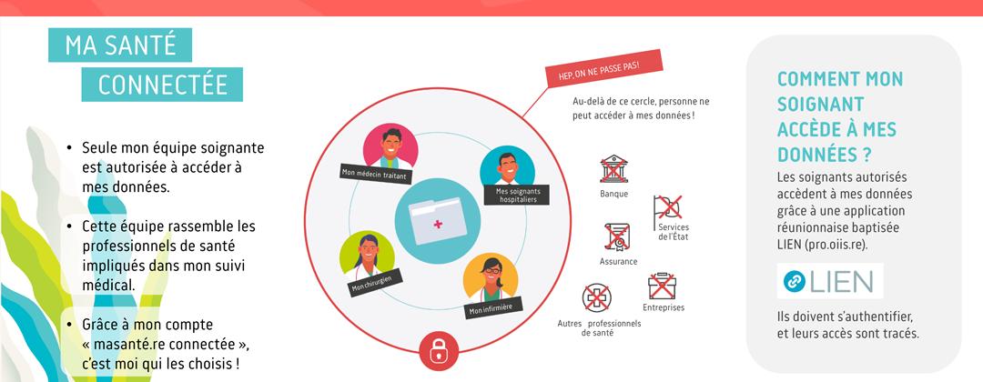 Description des modalités d'accès aux informations des patients par les professionnels de santé dans le cadre de l'expérimentation masanté.re connectée